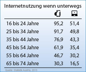 Statistik der Internetnutzer nach Endgerät in Österreich