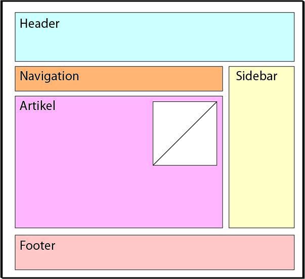 Schema eines Screendesign-Aufbaus